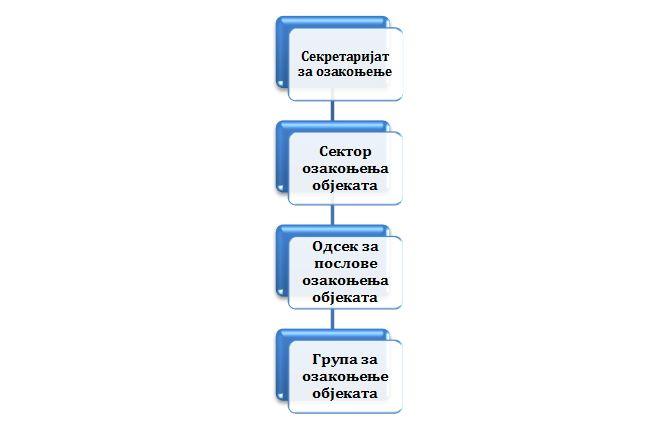 Organizaciona šema Sekretarijata za ozakonjenje